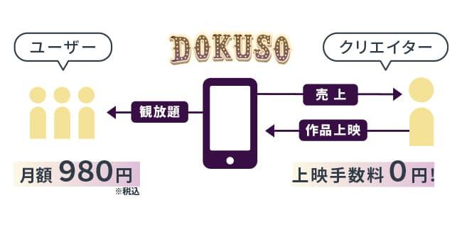 DOKUSO映画館のクリエイターへの還元方式