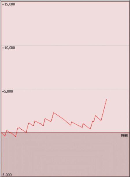 バイオハザード7(スロット)の設定4のデータ(グラフ&挙動)
