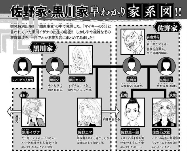 佐野家・黒川家の家系図(東京卍リベンジャーズ)